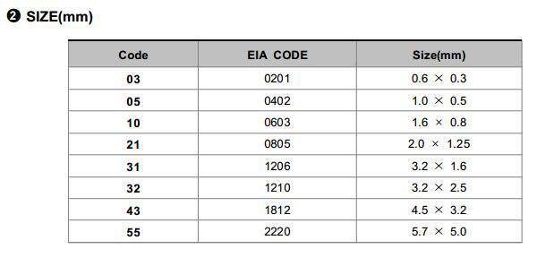 0805  4.7UF 50V X5R  CL21A475KBQNNNE 贴片电容示例图4