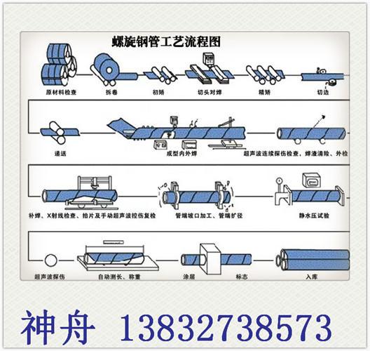 神舟14年螺旋钢管厂 保温螺旋钢管 薄壁螺旋钢管 钢结构用 国标螺旋钢管价格 GB/T9711螺旋钢管生产厂家示例图5