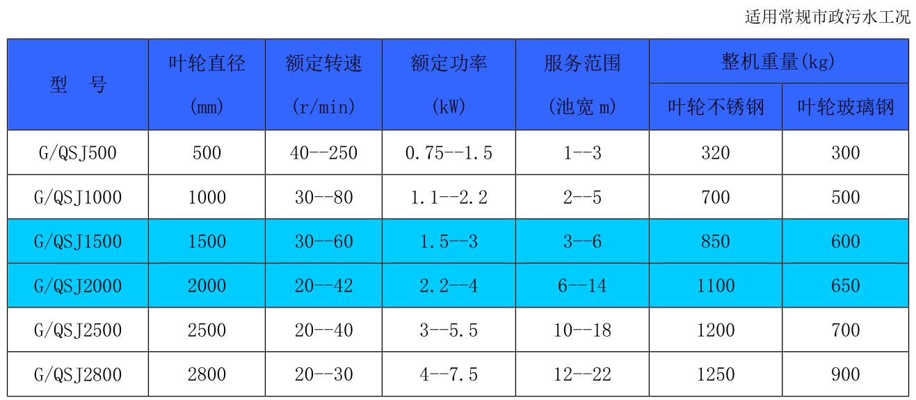 直径500双曲面搅拌机 桨式搅拌机 多曲面搅拌机示例图1