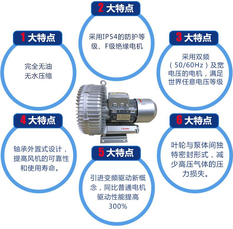 高压风机自动上料机设备风机/纽瑞高压鼓风机.旋涡鼓风机/RH-830-1旋涡气泵示例图5