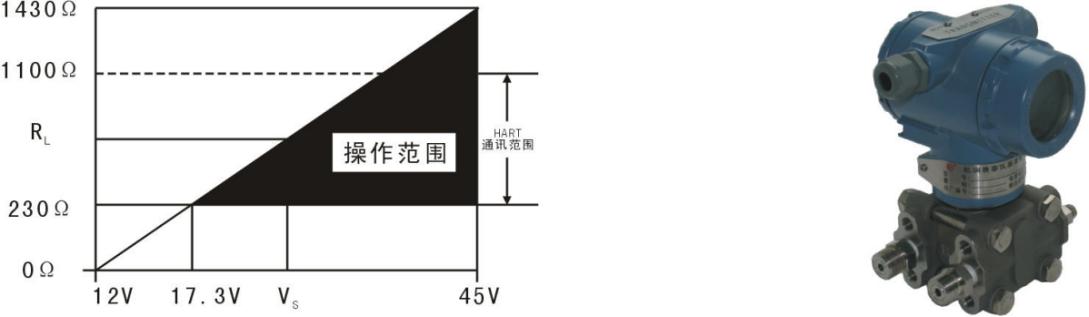 绝压差压力变送器单晶硅EJA530EJA110E可替代日本横河YOKOGAWA示例图2