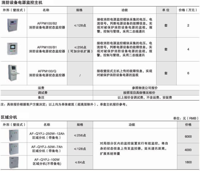 安科瑞AFPM3系列消防设备电源监控主模块,厂家直销示例图7