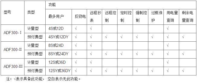 安科瑞ADF300-I多用户计量箱示例图2