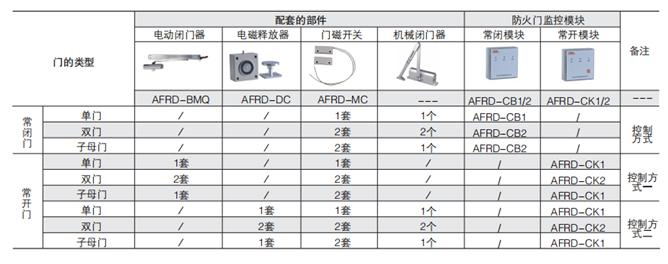 安科瑞AFRD-CK防火门监控模块,量大从优示例图5