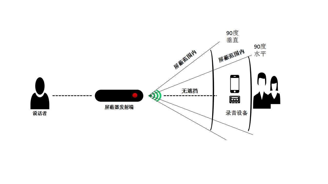 录音屏蔽器,防录音屏蔽器,隐蔽式录音屏蔽器,声音屏蔽器厂家!示例图8