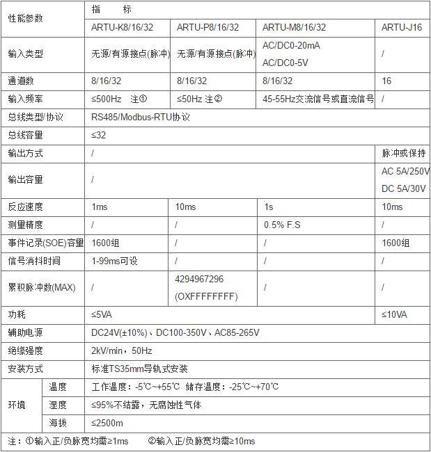安科瑞ARTU-K32/16/8遥信单元示例图1