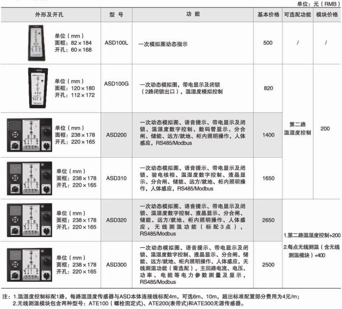 安科瑞ASD300开关柜综合测控装置示例图5