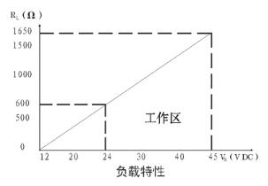 电容式压力变送器,电容式压力变送器厂家价格型号选型示例图4
