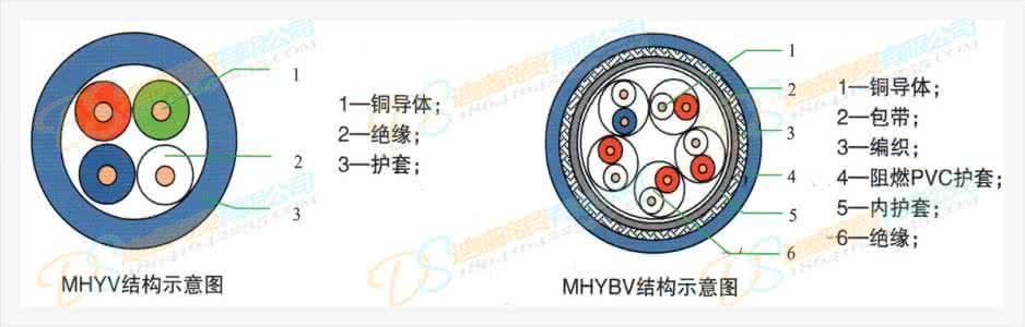 咨询MHYVR矿用线10×2×0.7通信电缆厂家示例图8