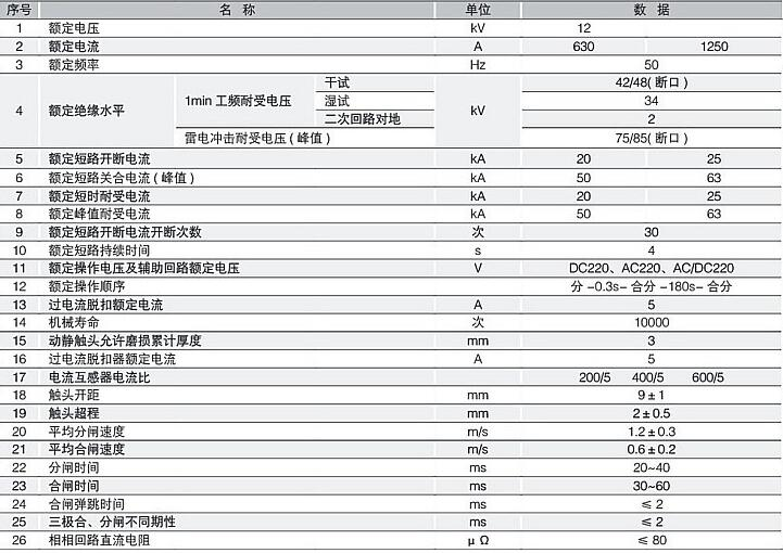 ZW32-12/630户外柱上10KV高压真空断路器示例图3
