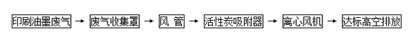印刷废气处理活性炭吸附工艺流程.jpg