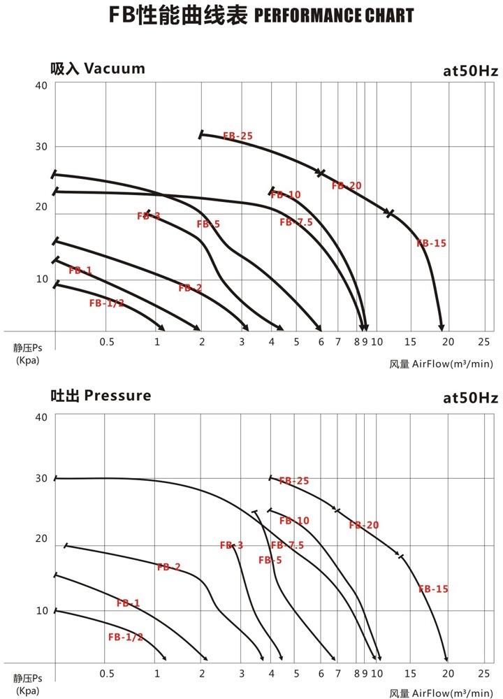 哈尔滨油气输送防爆高压风机 FB-25油气输送防爆高压风机 厂家直销防爆风机示例图4