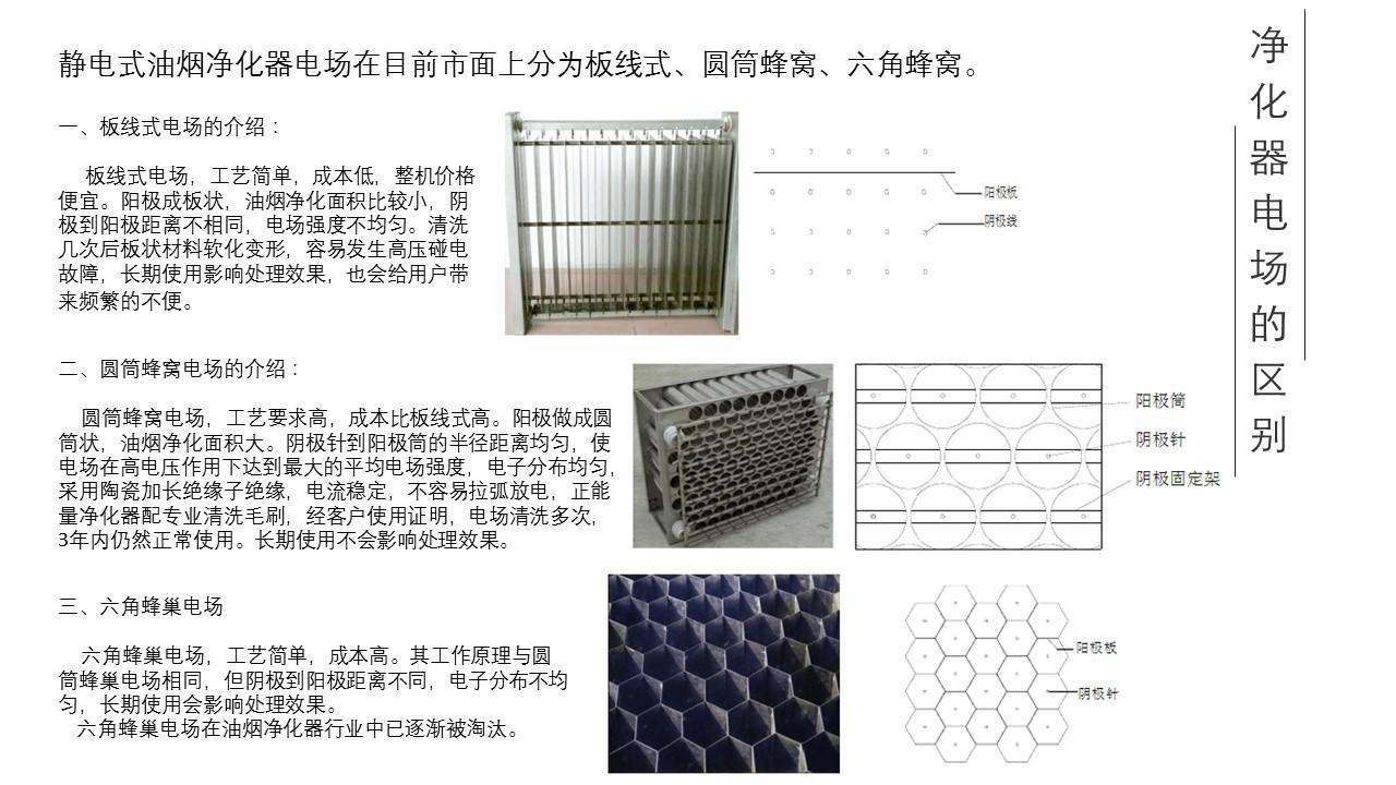 高压静电低温等离子 工业除油烟油雾烟雾净化器废气环保设备示例图2