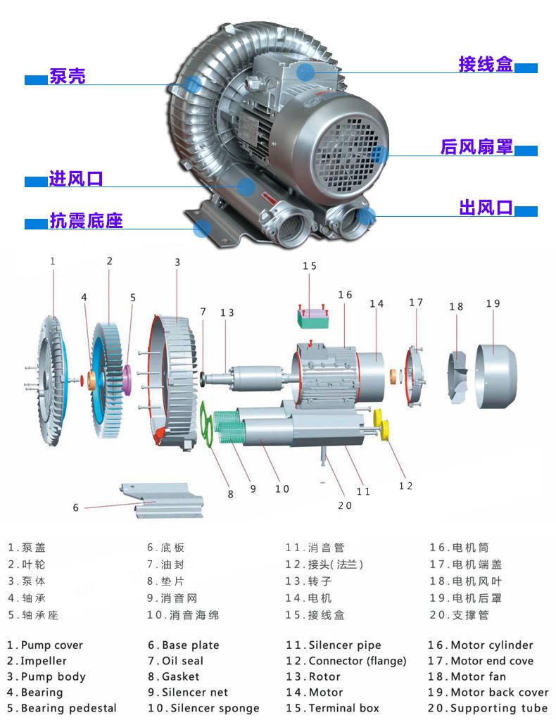 虾、鱼、蟹养殖增氧高压风机/旋涡风机厂家/高压旋涡气泵示例图3