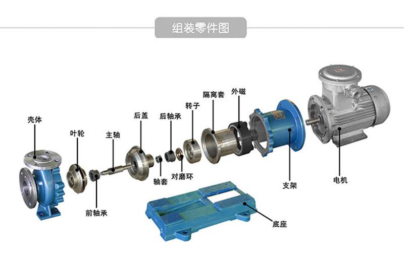 CQB50-32-160P不锈钢磁力泵 全封闭 无泄漏 防爆磁力泵 厂家直销示例图8