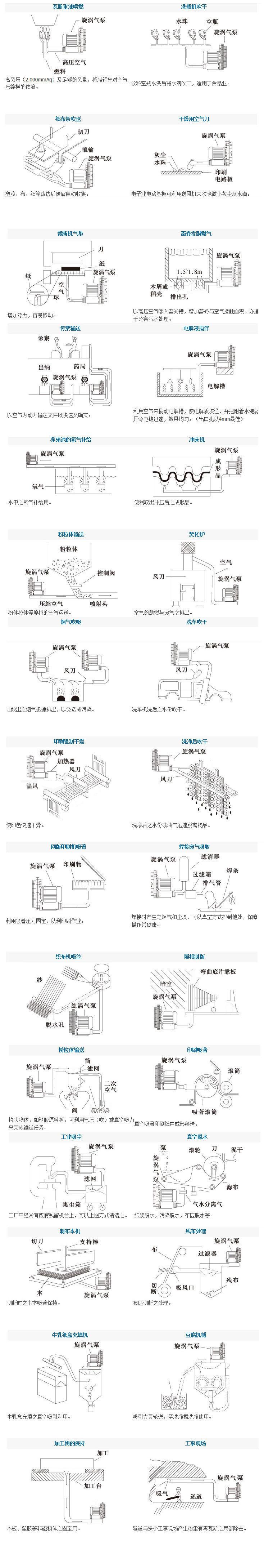 5.5KW气环式风机 5.5KW气环式真空泵 漩涡高压气泵示例图4