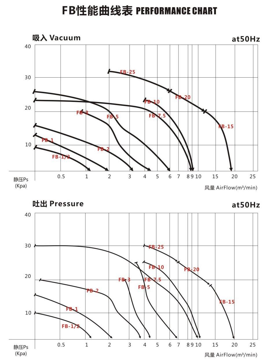 Twyx 高壓環形風機 FB-25 旋渦防爆風機 18.5kw特殊環境專用風機示例圖6