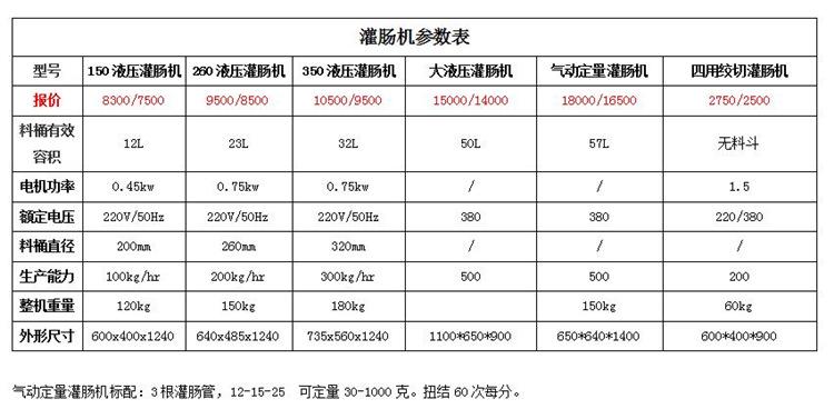 气动定量扭结灌肠机 自动打结灌肠机 气动灌肠机 香肠机示例图12