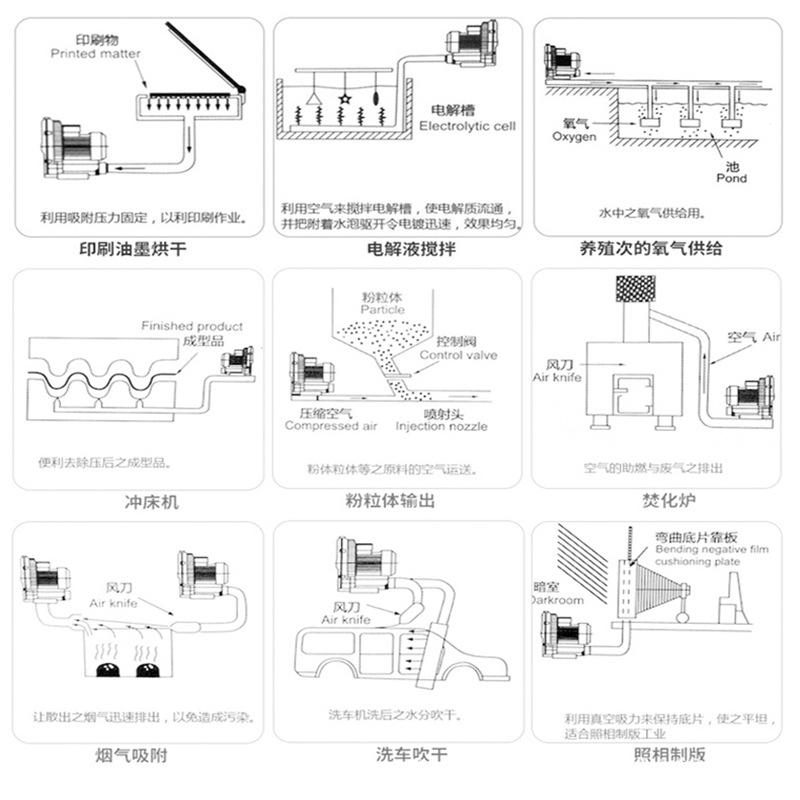 YX-52S-2双叶轮高压风机  污水曝气漩涡气泵  鱼塘增氧高压风机 全风品牌 厂家直销示例图4