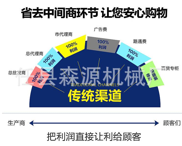 特惠钢筋和预应力机械钢管调直除锈喷漆一体机钢管调直示例图11