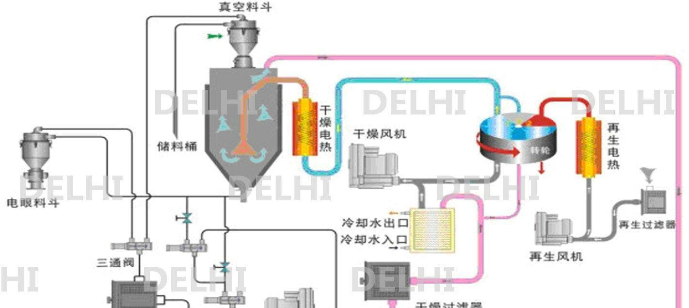 苏州厂家 热风干燥机 塑料除湿干燥机 料斗式烘干机 塑料干燥设备