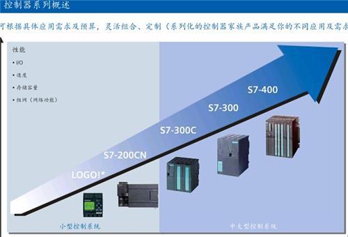 西门子变频器 西门子变频器G120C功率选件6SL3202-0AE18-8CA0全型号代理销售示例图3