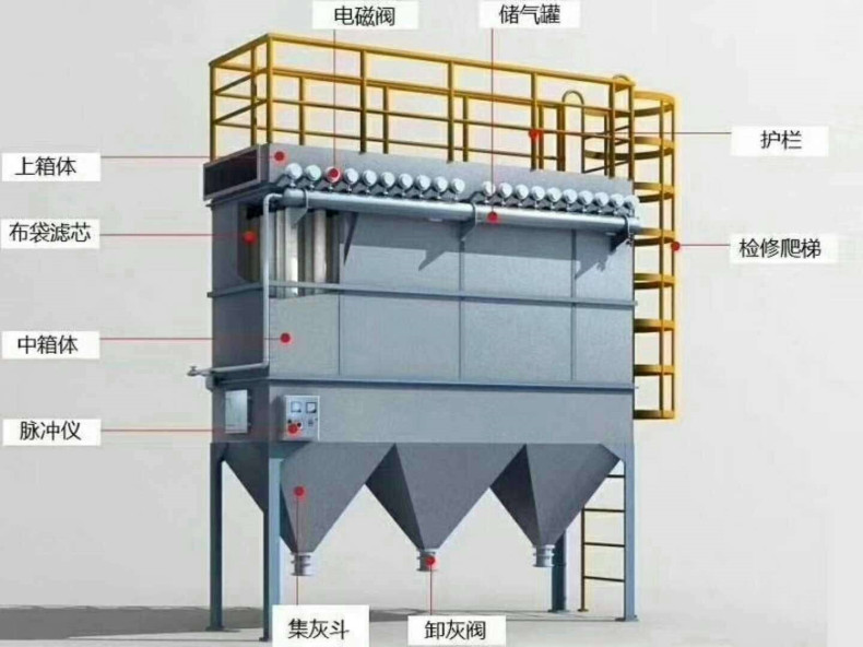 HFMC复合肥除尘器 化肥厂布袋除尘器 挤压造粒生产线布袋除尘器示例图6
