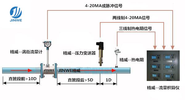 紧缩氛围流量计 紧缩气体流量计 空压机气体流量计 品牌厂家直销示例图4