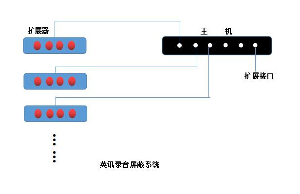英讯录音屏蔽器 系统 ws-5防录卫士 无不适感,新品上市厂家直销示例图7