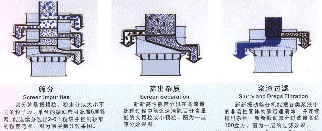 超聲波振動篩_圣雷特_醫用淀粉超聲波過濾篩_奶粉高效振動篩 除雜分級 質量保證示例圖7