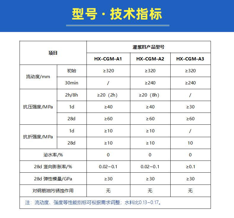 CGM灌浆料 高强无收缩灌浆料 结构加固灌浆料 C30-C60灌浆料厂家示例图6