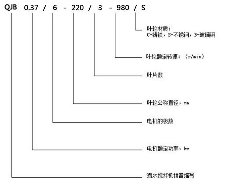 南京兰江MA2.2/8-320/3-980好氧池潜水搅拌机 铸件式潜水搅拌机示例图2