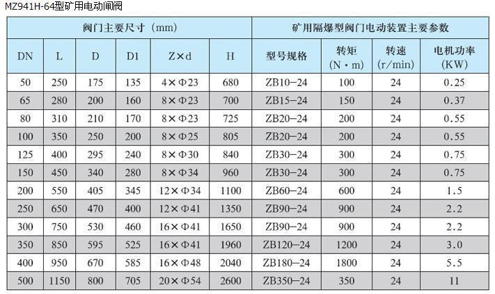 贝尔促销 DN200煤安<strong><strong><strong><strong><strong><strong>矿用隔爆电动闸阀</strong></strong></strong></strong></strong></strong>示例图17