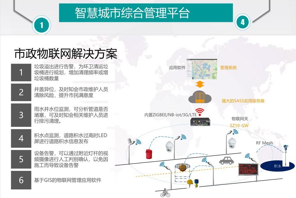智慧路灯解决方案 智慧照明网关解决方案 物联网数据采集方案示例图17