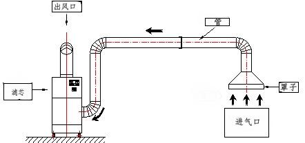 卡艾环境工业集尘设备 脉冲布袋除尘器 车间除尘设备  集尘设备示例图4