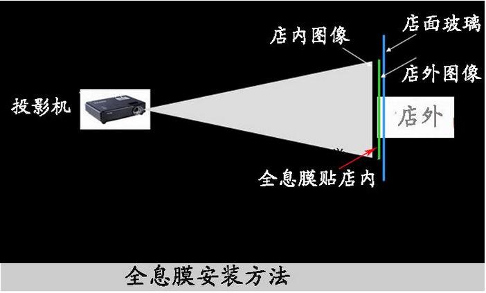 进口全息膜投影 深灰背投膜投影 投影仪配件 厂家直销 量大从优示例图4