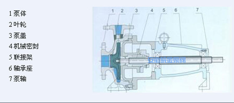不銹鋼離心泵,IH25-20-160型臥式化工泵,防腐蝕耐酸堿污水泵,304/316工業泵生產廠家示例圖6