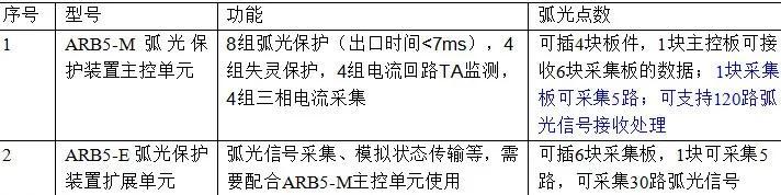 安科瑞ARB5-E弧光保护扩展单元 弧光信号采集 采集30路弧光信号示例图3