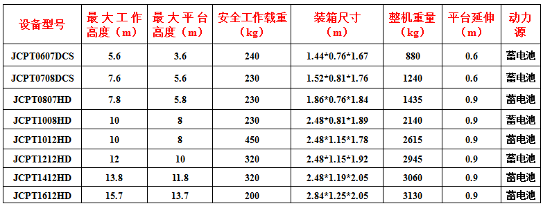 全新12米電動升降機出租,廣州市租升降機示例圖4