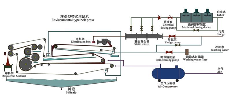 带式压滤机工作原理