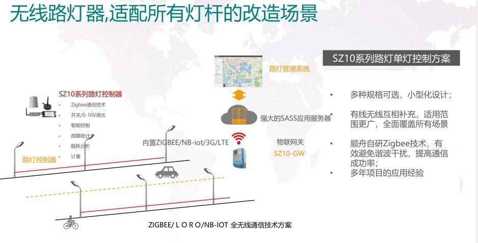 智慧路灯解决方案 智慧照明网关解决方案 物联网数据采集方案示例图8