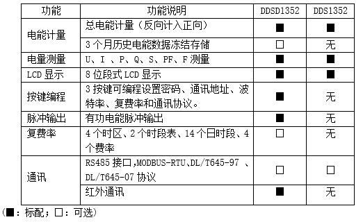 基站单向电能计量模块 安科瑞 导轨电能表 DDSD1352 单相电参量测量 直接接入 10(60)A 有功无功电能统计示例图2