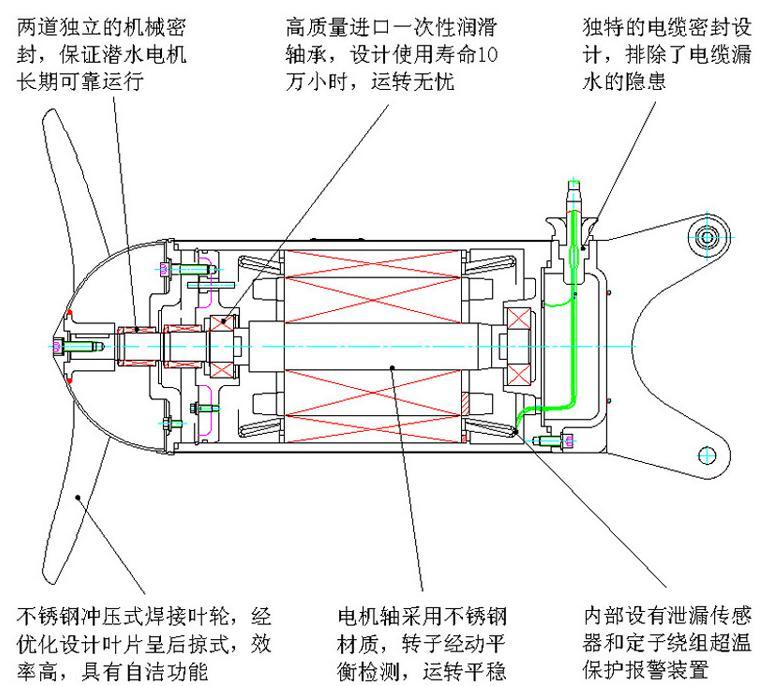 南京兰江MA2.2/8-320/3-980好氧池潜水搅拌机 铸件式潜水搅拌机示例图3