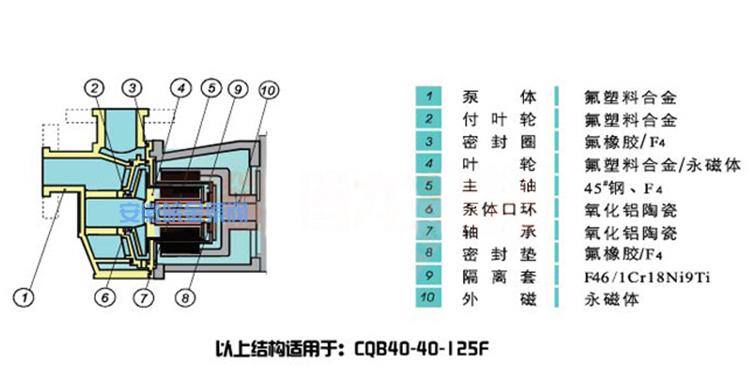 CQB25-20-100F四氟泵 耐酸堿防腐蝕泵 氟塑料磁力驅動泵 工業抽酸泵化工水泵示例圖17