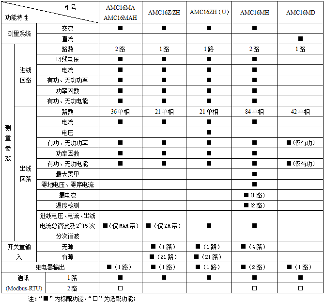 安科瑞,AMC系列,多回路監控裝置示例圖5