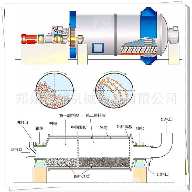 湿式溢流型卧式高效节能球磨机 铁矿石磨矿机选矿球磨机示例图10