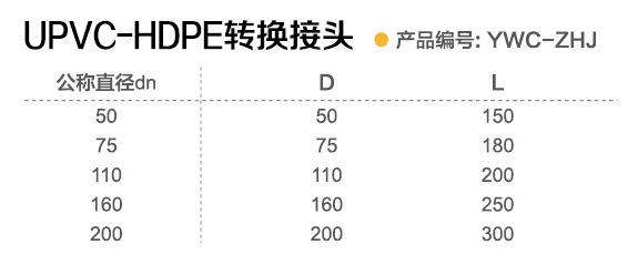 直供沟槽式HDPE超静音排水管,PVC转换接(厂家),HDPE 静音管示例图13