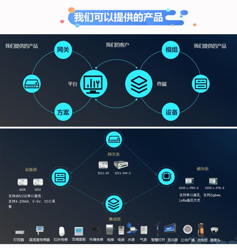 智能智慧工厂能耗管控物联网解决方案 IOT物联网软硬件产品提供商示例图8
