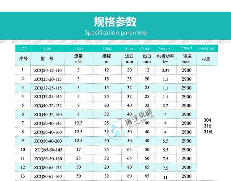 ZCQ不锈钢自吸磁力驱动泵 耐腐蚀磁力泵 304L/316L不锈钢磁力泵示例图10
