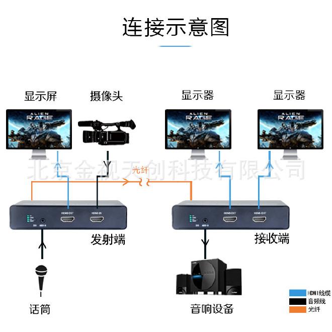 高清HDMI光端机HDMI高清光端机-HDMI无压缩光端机-HDMI视频光端机示例图3